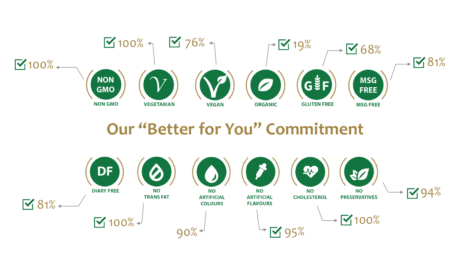 Hunter Foods Better for You Commitment
